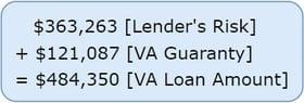 2019 Loan Amount