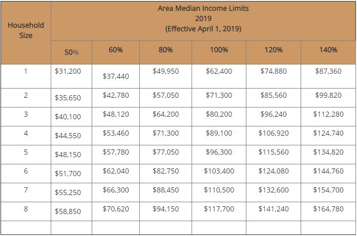 Area Median Income Limits - Chicago