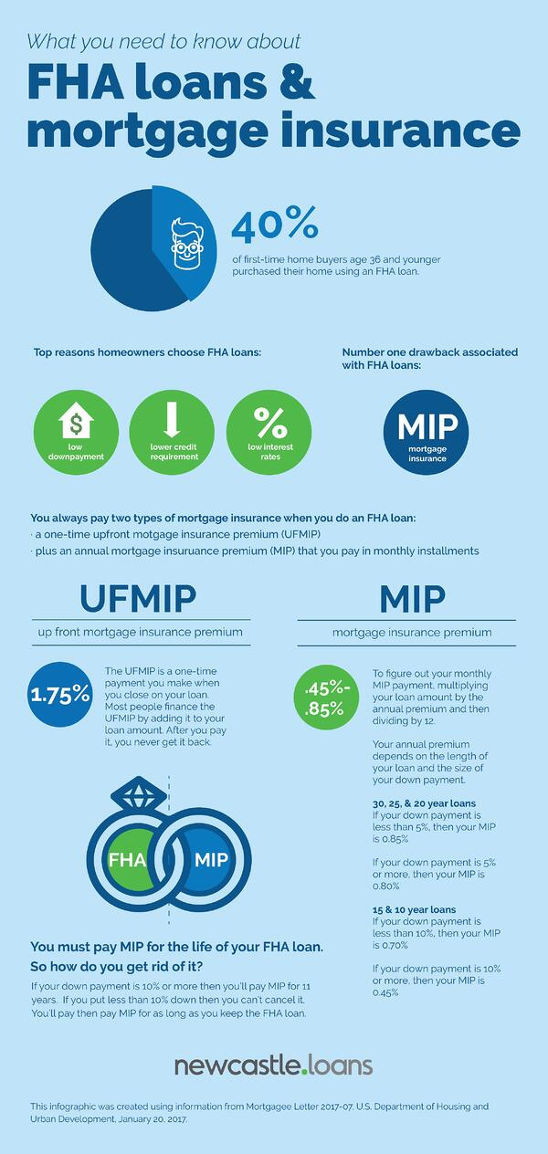 FHA Mortgage Insurance Infographic