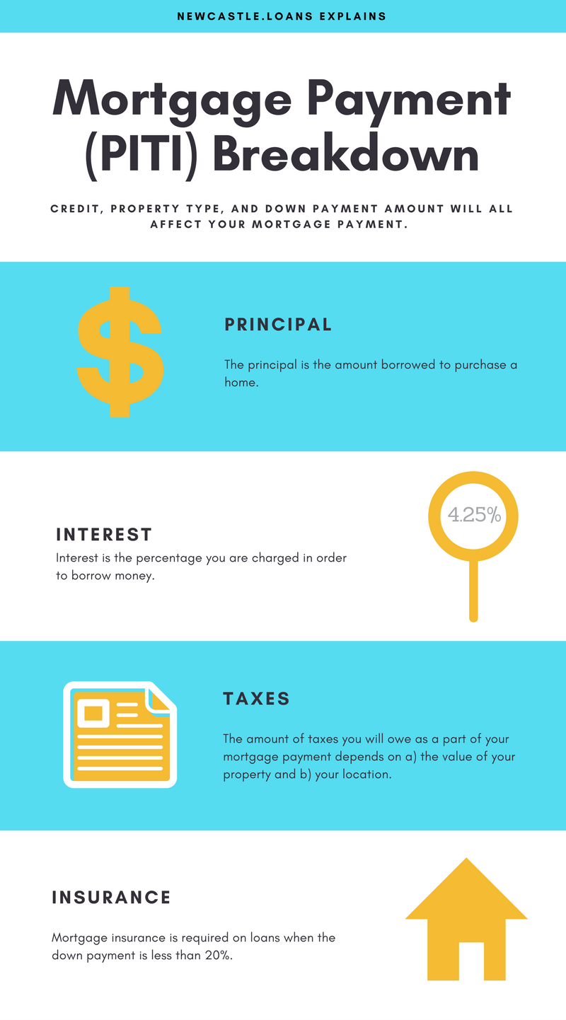 PITI Infographic - Mortgage Payment Breakdown