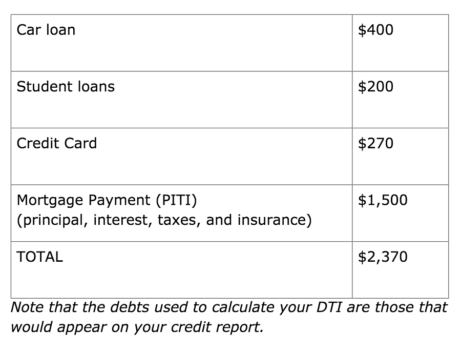 DTI-ratio-chart-expenses