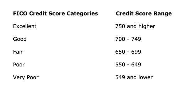 fico credit score category and range