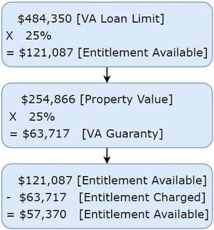 VA entitlement charged