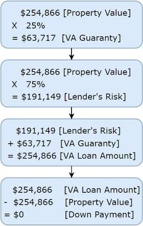 VA loan purchase example 2019