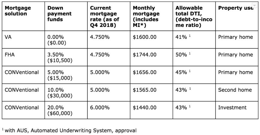 VA loan comparison