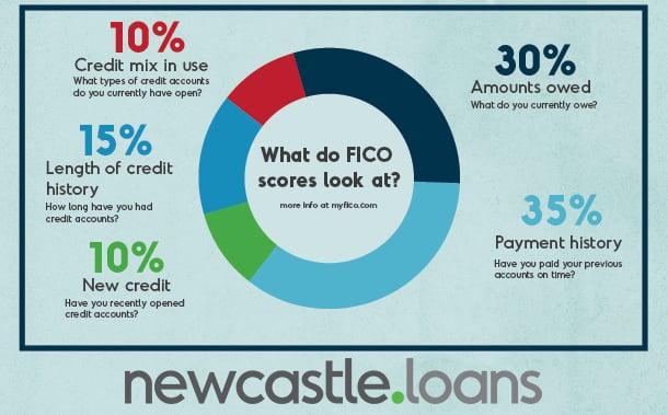 credit-infographic-FICO-scores