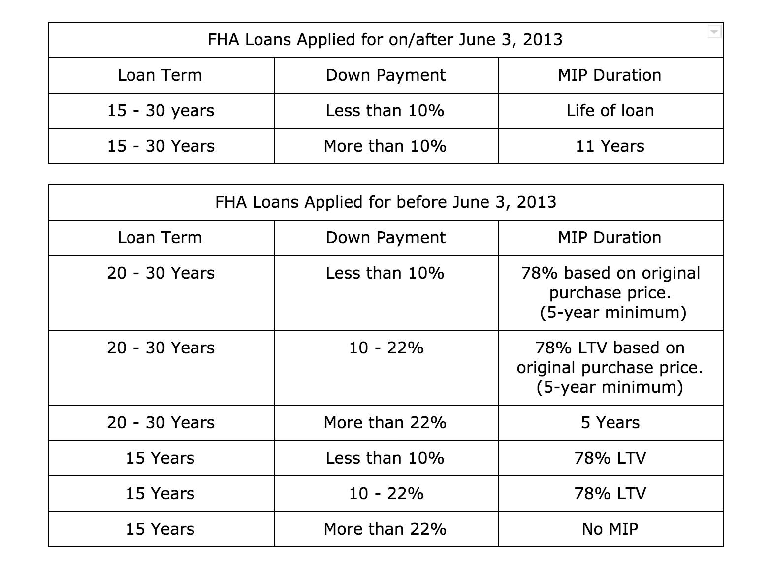 chart-refinancing-fha-loans